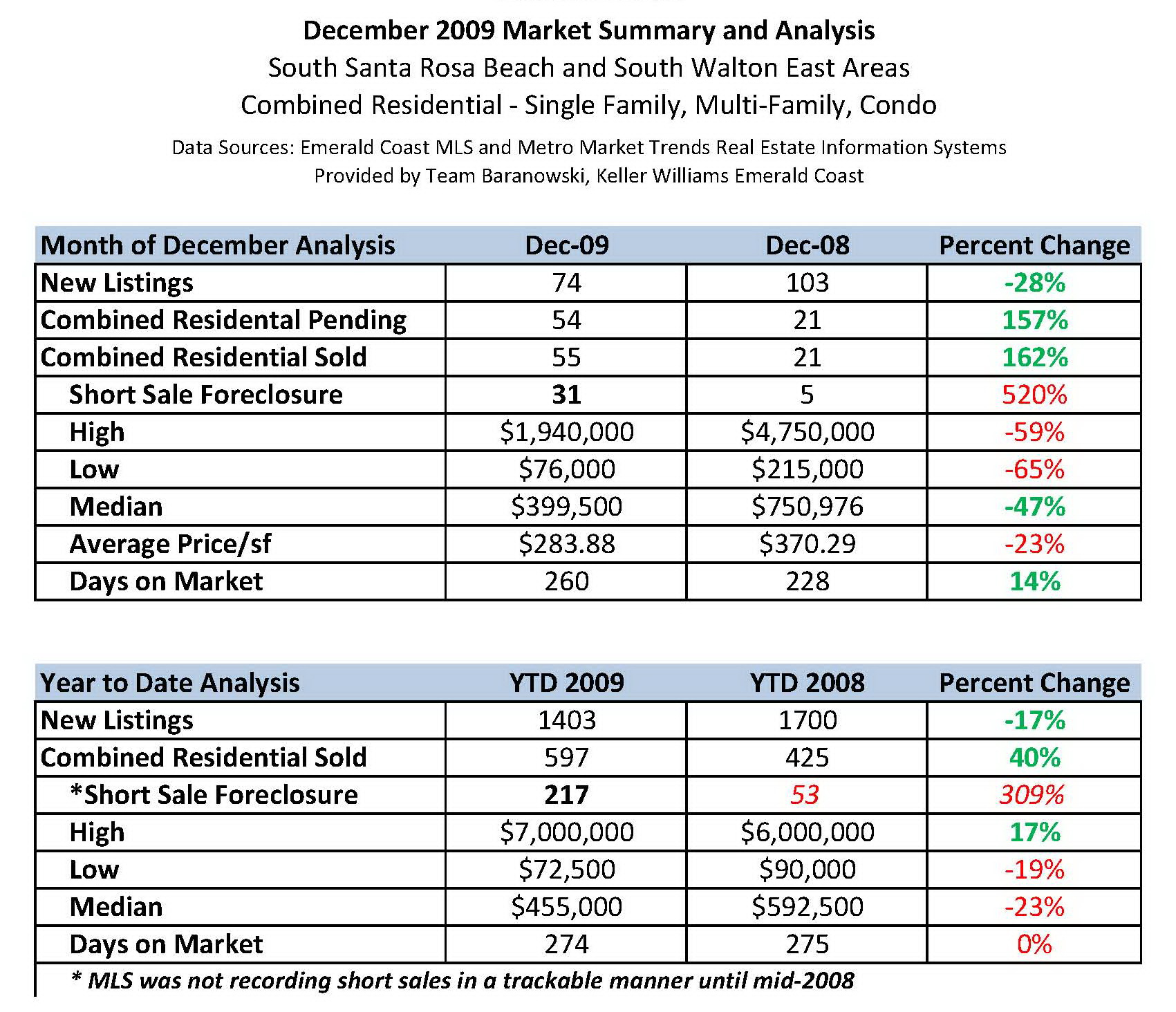 30a market summary and analysis for 2009 south walton fl homes for
