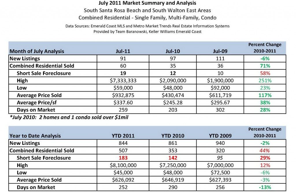 Scenic 30A Combined Residential July 2011 Market Analysis
