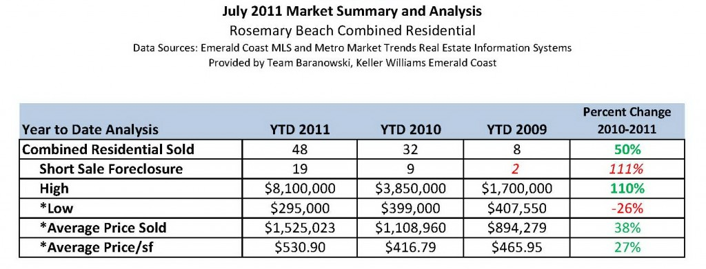 Rosemary Beach Market Summary and Analysis July 2011