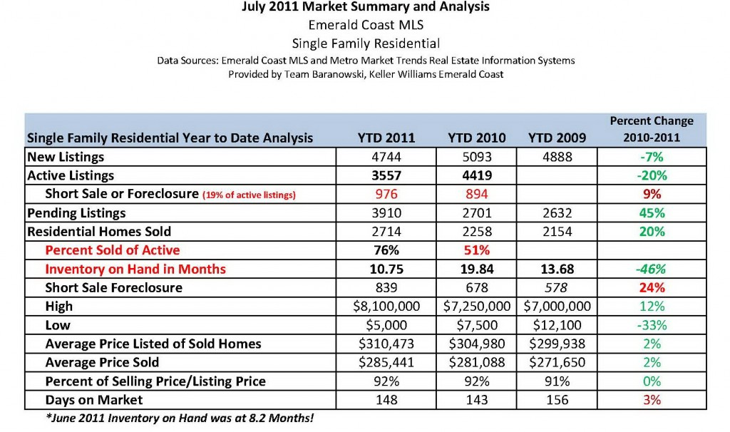 Emerald Coast Single Family Residential July 2011 Market Analysis